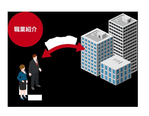 職業紹介イメージ